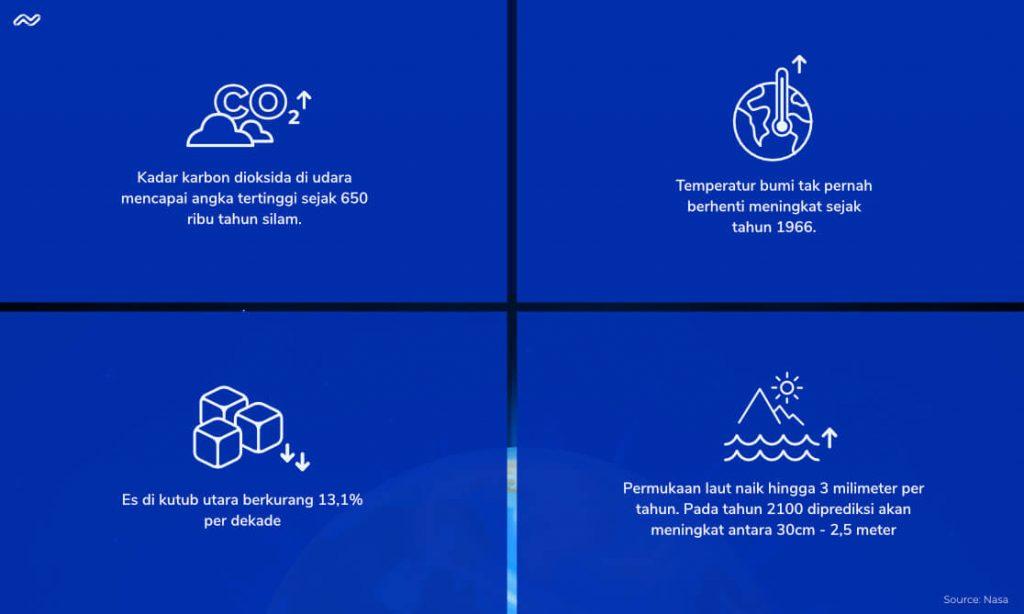 infografik lingkungan