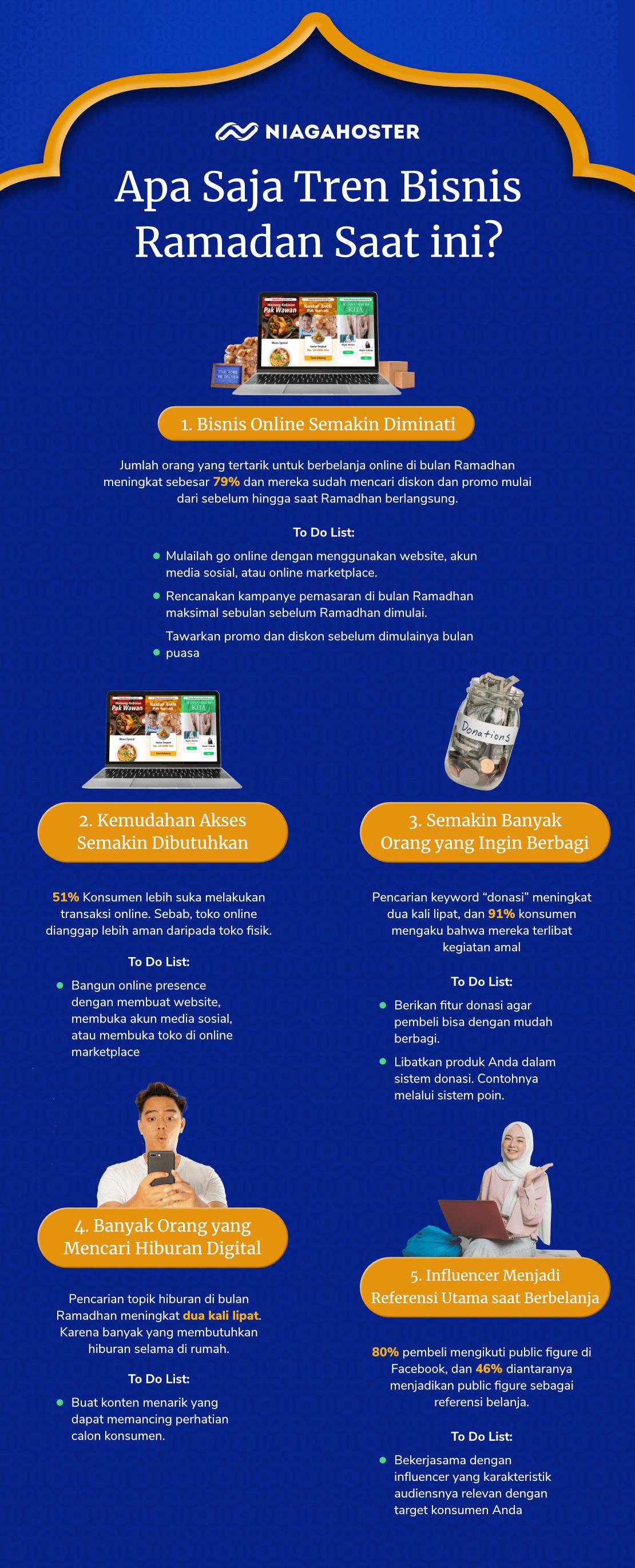 infografik tren bisnis bulan ramadhan