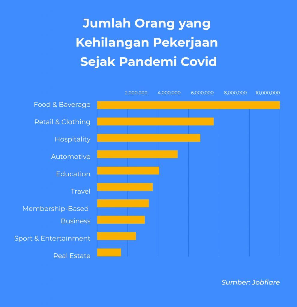 Jumlah orang yang kehilangan pekerjaan sejak pandemi Covid