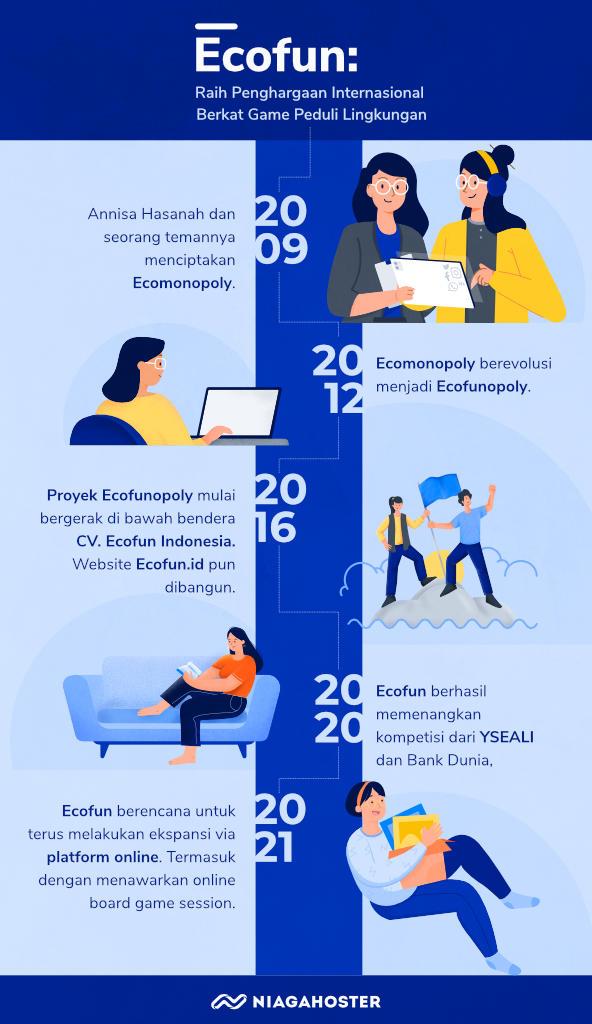 timeline bisnis ecofun