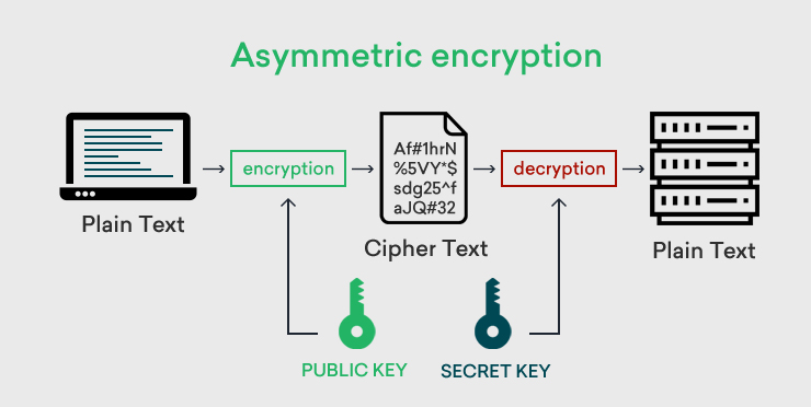 cara kerja port 443 dalam komunikasi data menggunakan protokol https