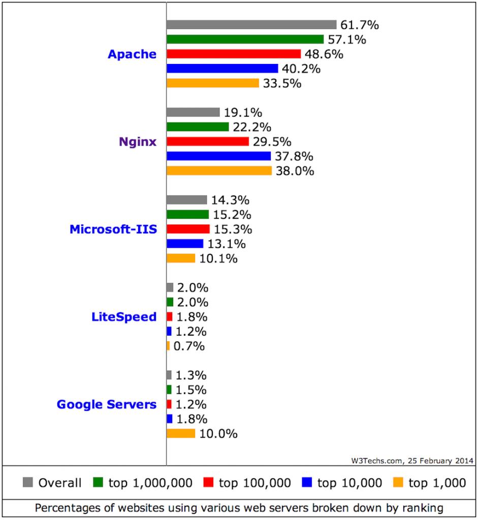 perbandingan apache web server dengan yang lainnya