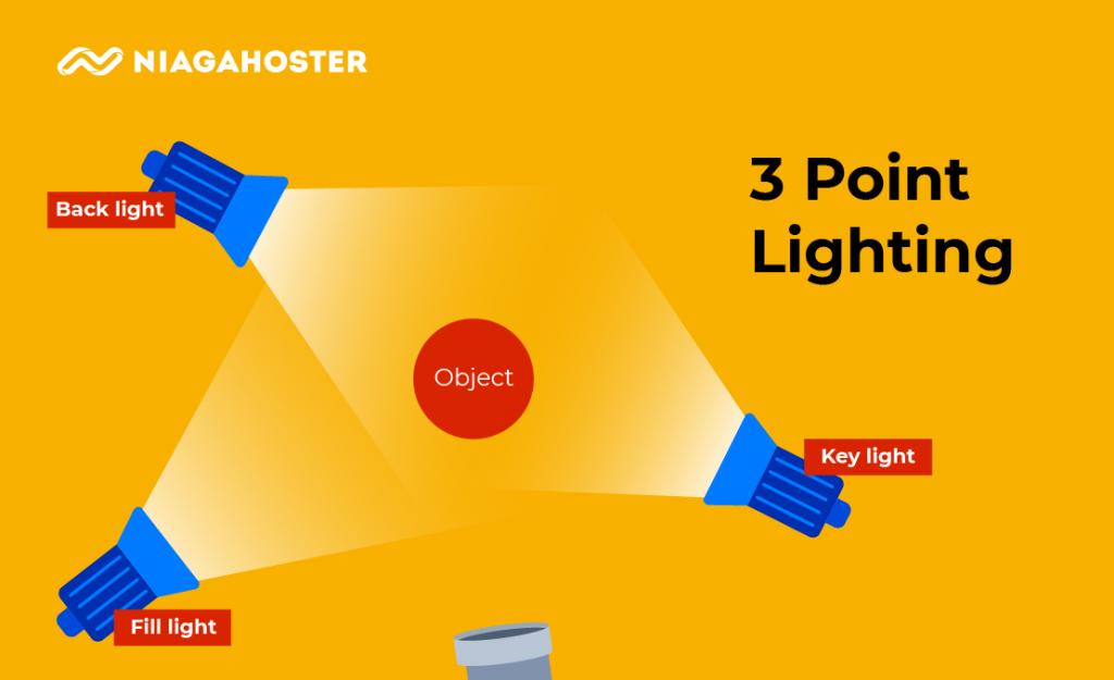 tiga titik lighting untuk vlog