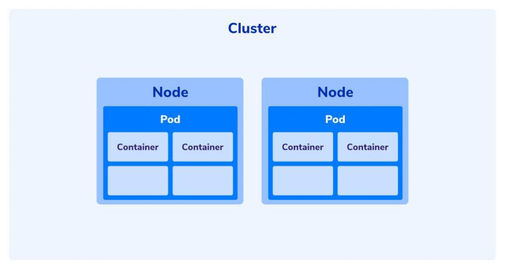 node di dalam cluster