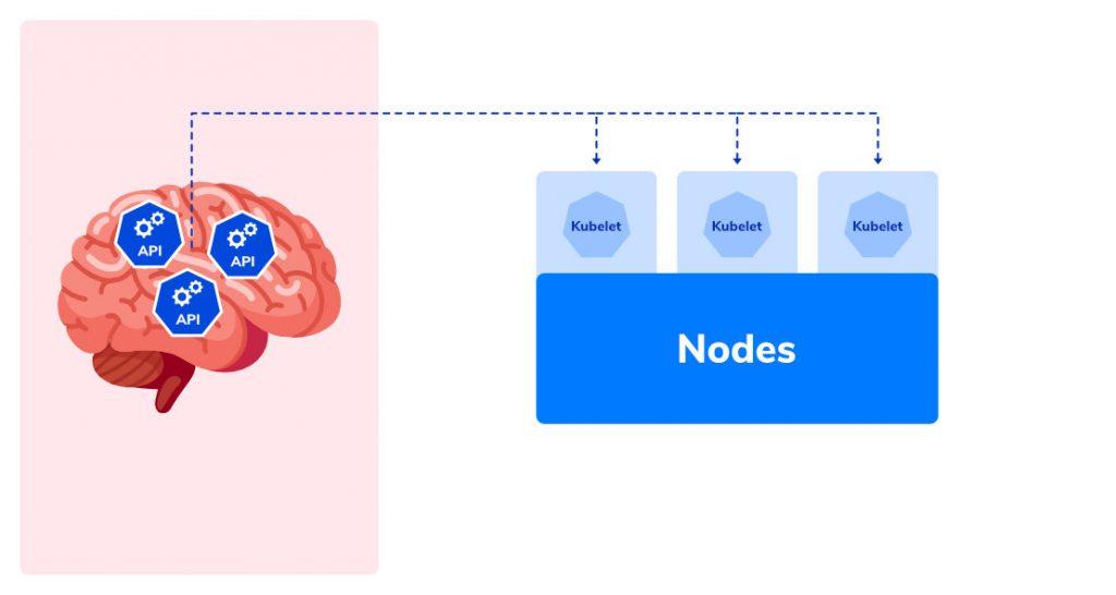 bagaimana API Server bekerja