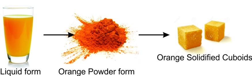 contoh penerapan substitute dalam produk