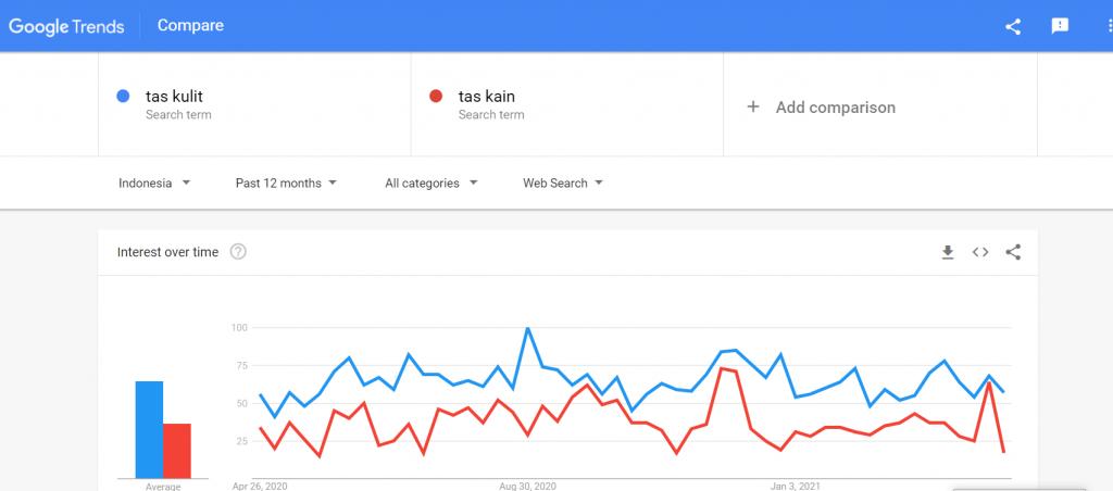 cara menggunakan google trend untuk memantau tren produk