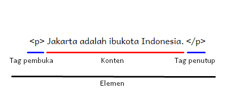 Struktur Kode HTML
