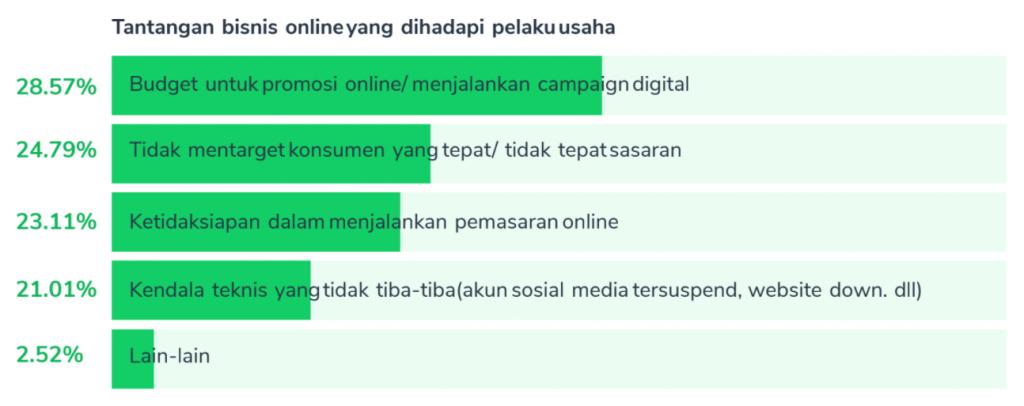 tantangan bisnis online yang sering dihadapi pebisnis