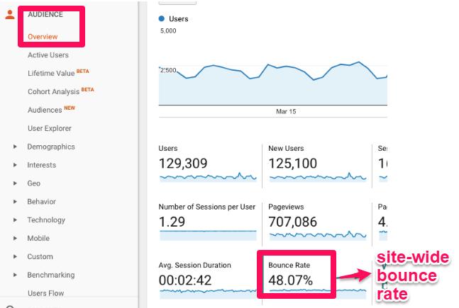 tampilan google analytic untuk memantau bounce rate website