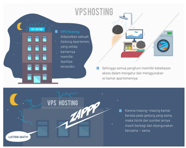 VPS Hosting ibarat sebuah gedung apartemen yang tiap kamarnya punya fasilitas sendiri