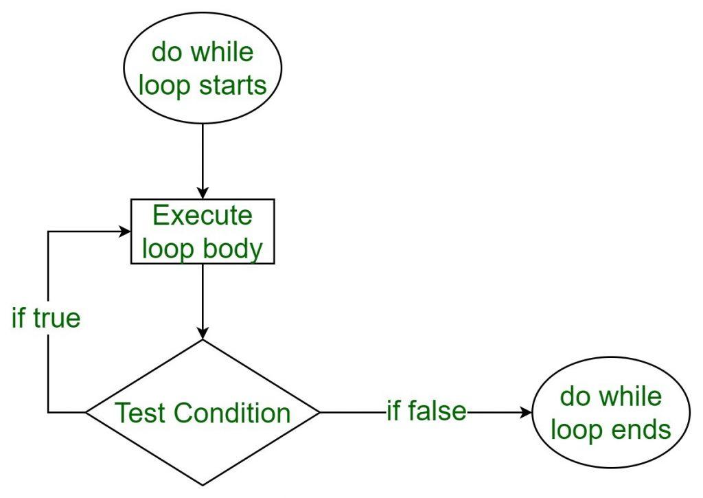 Belajar Bahasa Pemrograman C++ Untuk Pemula