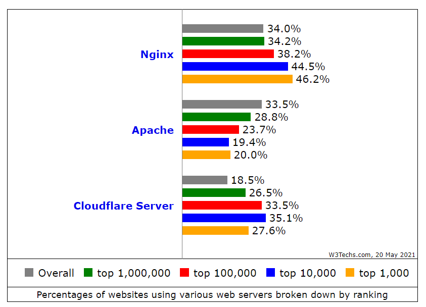 perbandingan penggunaan web server nginx vs apache