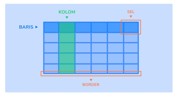 Komponen tabel