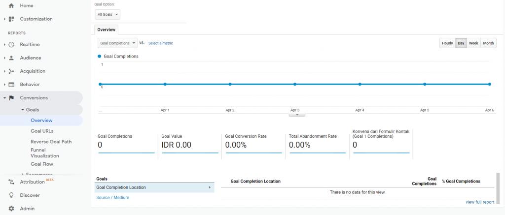 Halaman overview goals Google Analytics