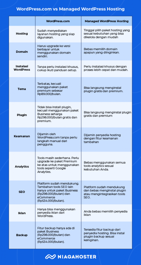 Perbandingan WordPress.com vs Managed WordPress Hosting