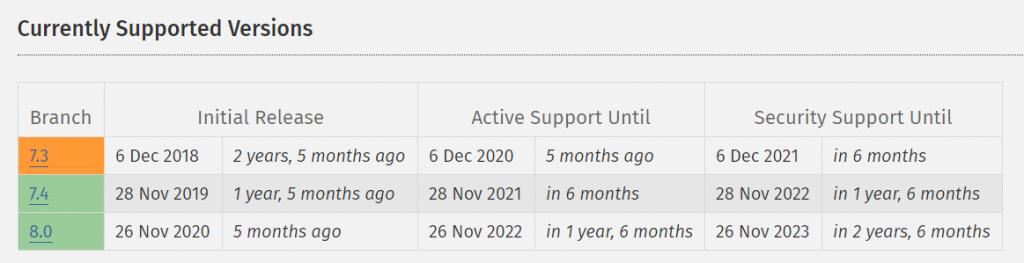 meningkatkan keamanan WordPress dengan update versi PHP