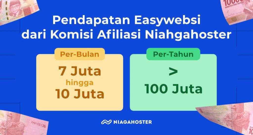 ilustrasi pendapatan komisi Easywebsi dari afiliasi Niagahoster