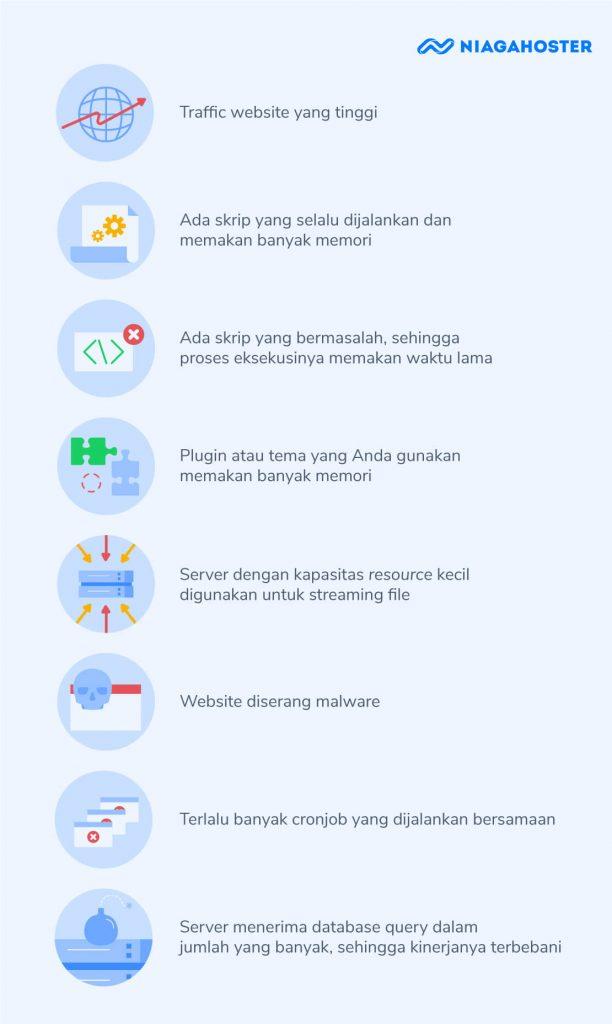 Infografik penyebab website overload