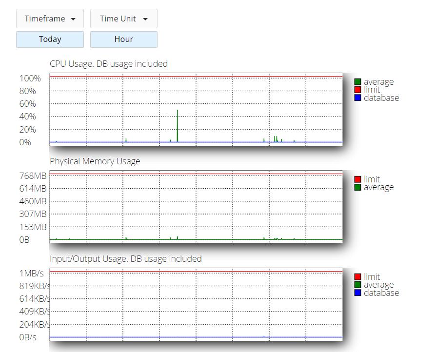 Grafik penggunaan resource di cPanel untuk memastikan tidak terjadi website overload