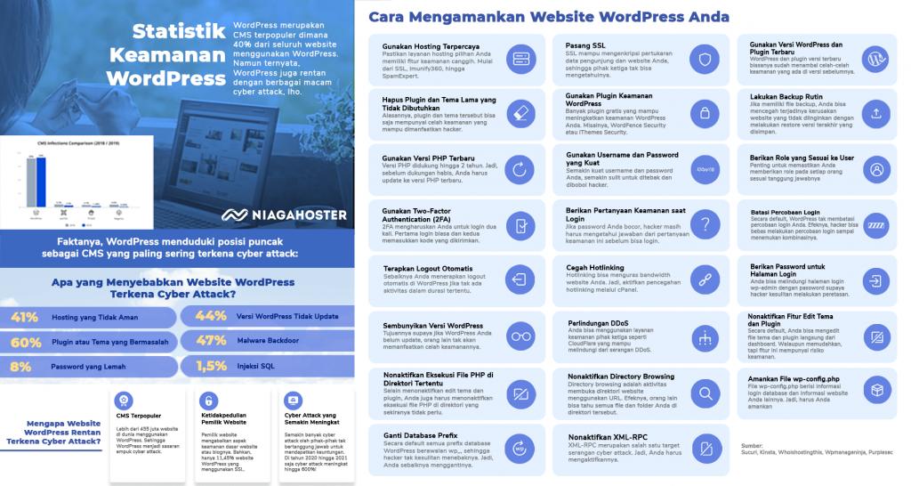 Infografis Cara Mengamankan WordPress Terbaik untuk Website Anda