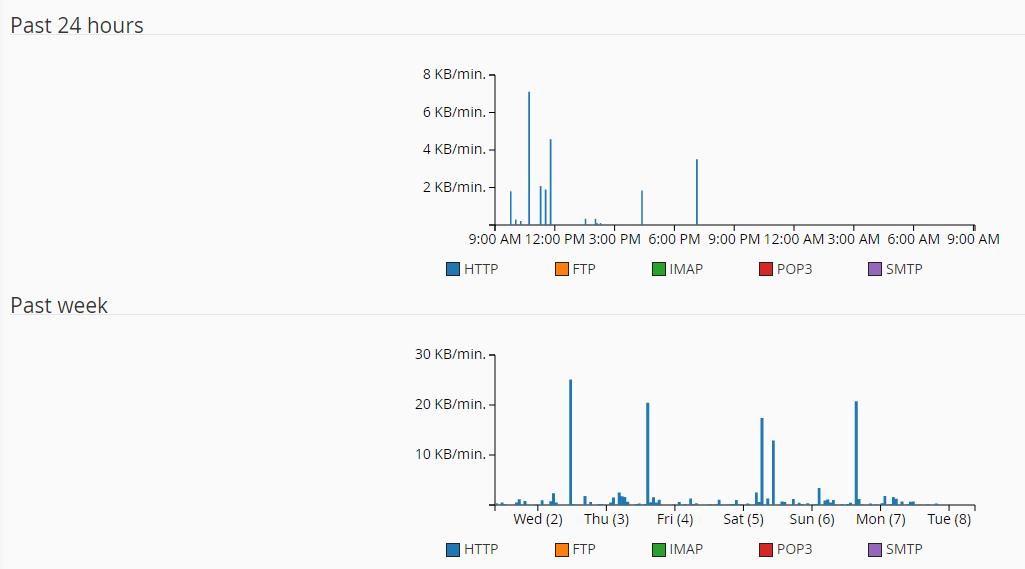 Grafik penggunaan bandwidth