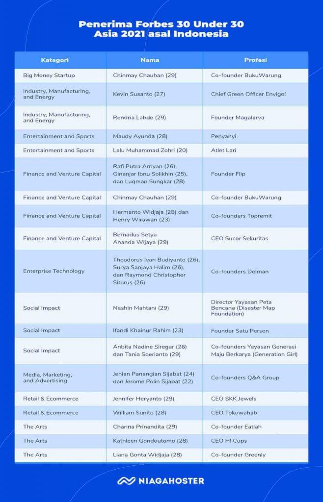 penerima forbes 30 under 30 asia 2021 asal indonesia