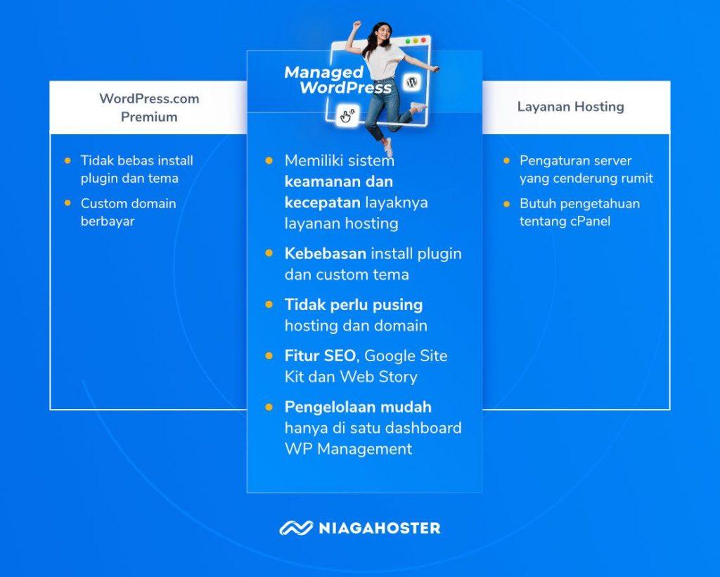 keunggulana managed wordpress dibanding layanan hosting dan wordpress.com premium