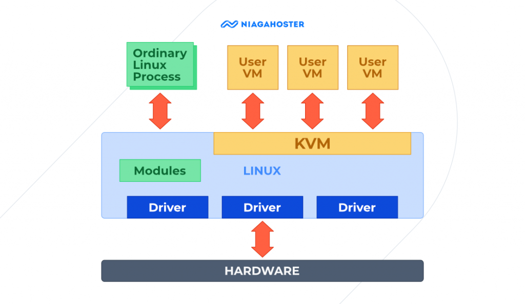alur kerja virtualisasi vps kvm