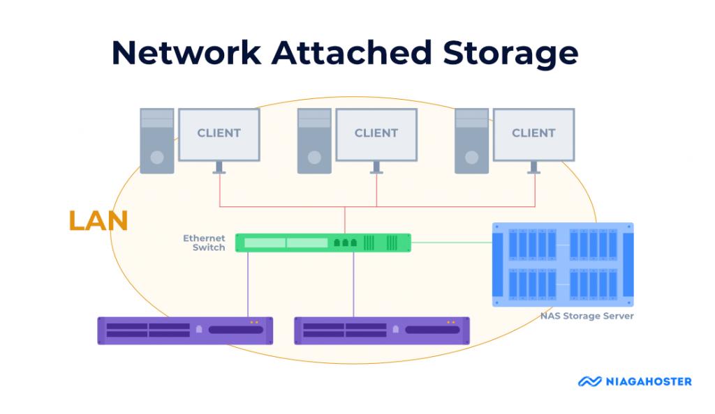 network-attached storage sebagai sistem penyimpanan kvm