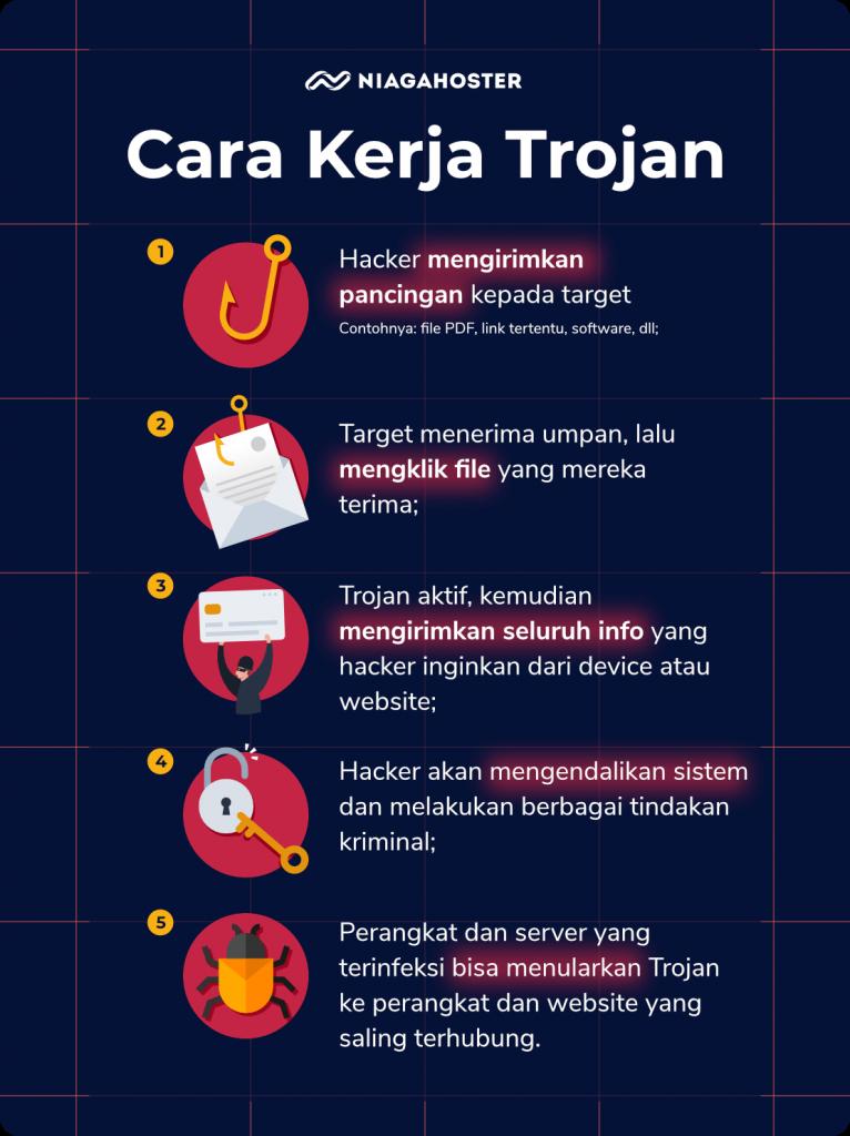 Cara Kerja Trojan