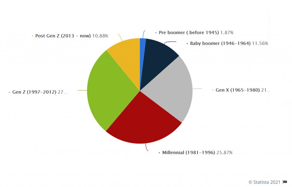 persentase generasi milenial dan gen z di indonesia