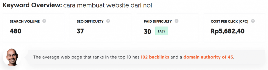 keyword cara membuat website dari nol di ubersuggest