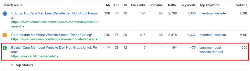 serp ahrefs cara membuat website dari nol