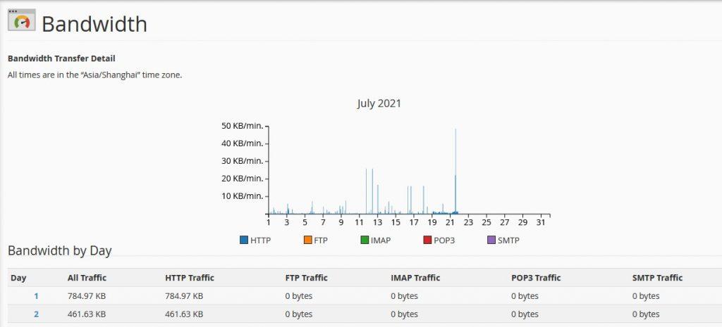 Detail Pemakaian Bandwidth