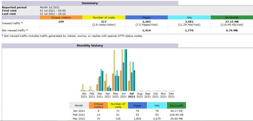 Detail Pemakaian Bandwidth di AWStats