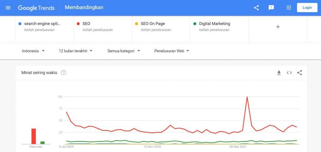 statistik perbandingan keyword di google trends