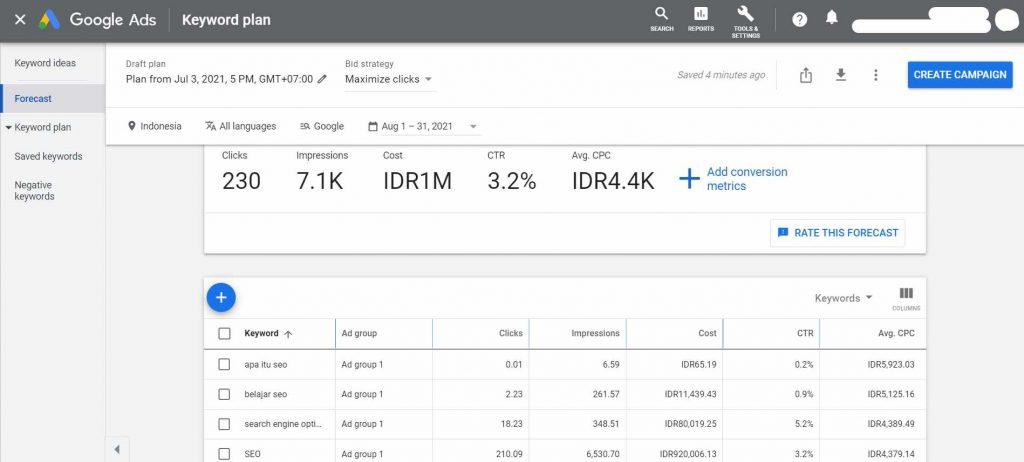 analisis data keyword ads