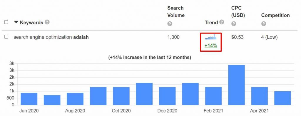 statistik trend di keywordtool.io