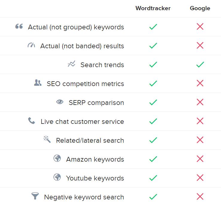 perbandingan fitur wordtracker dengan Google Keyword Planner