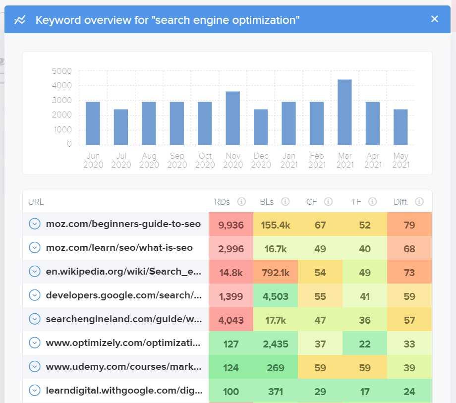 statistik wordtracker untuk melihat performa keyword