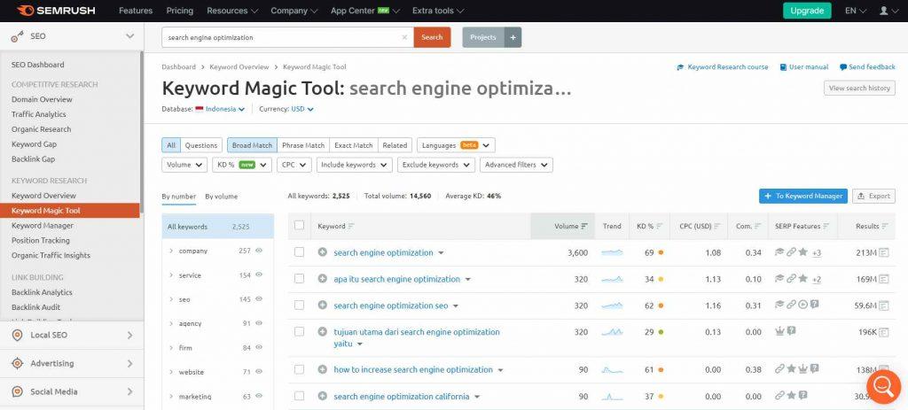 hasil analisis keyword tool SEMrush
