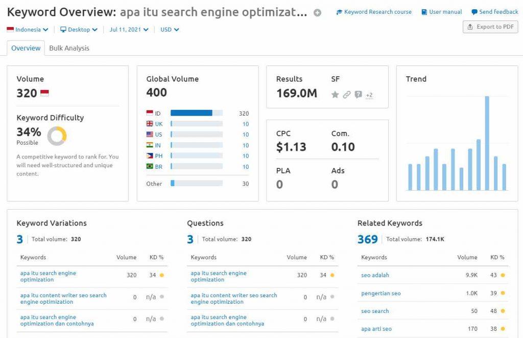 data keyword overview SEMrush