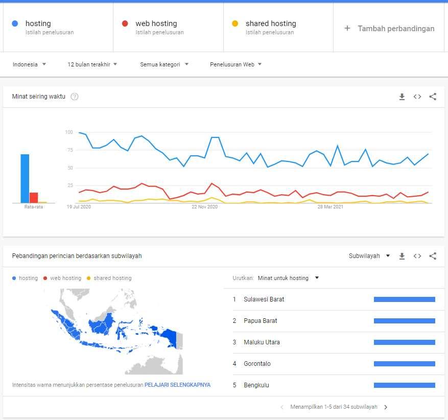 fitur analisis perbandingan keyword google trends