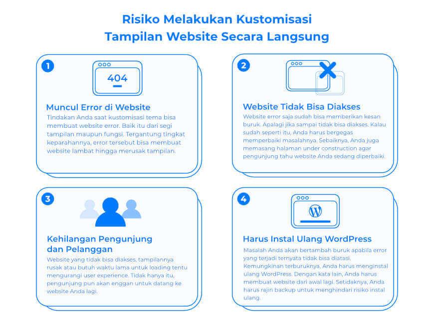 Infografik risiko kustomisasi tampilan website secara langsung