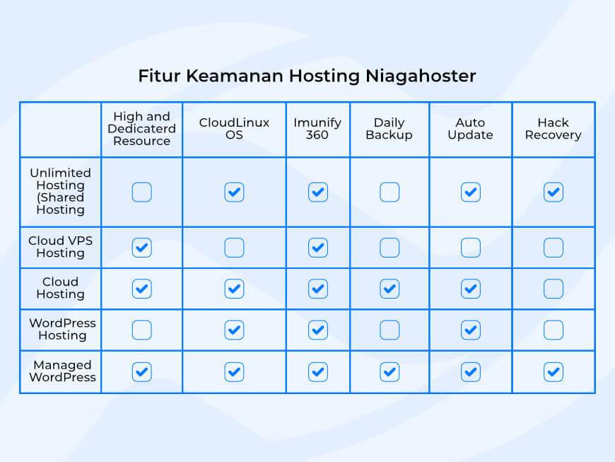 Fitur keamanan hosting Niagahoster