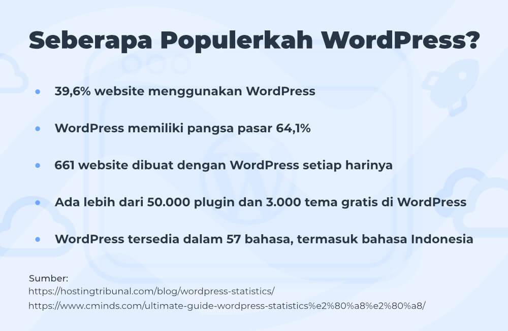Infografik popularitas WordPress