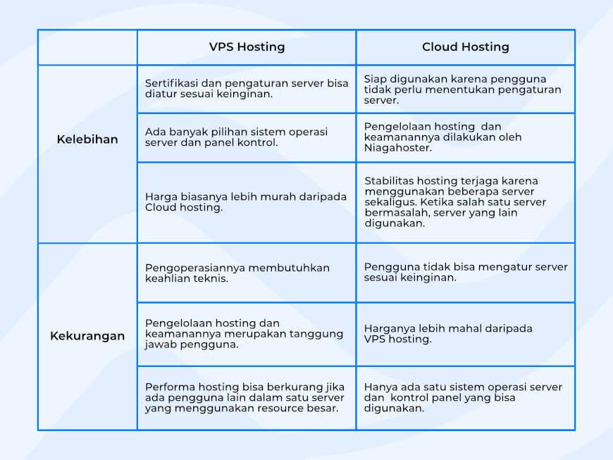 Kekurangan dan kelebihan VPS dan Cloud Hosting