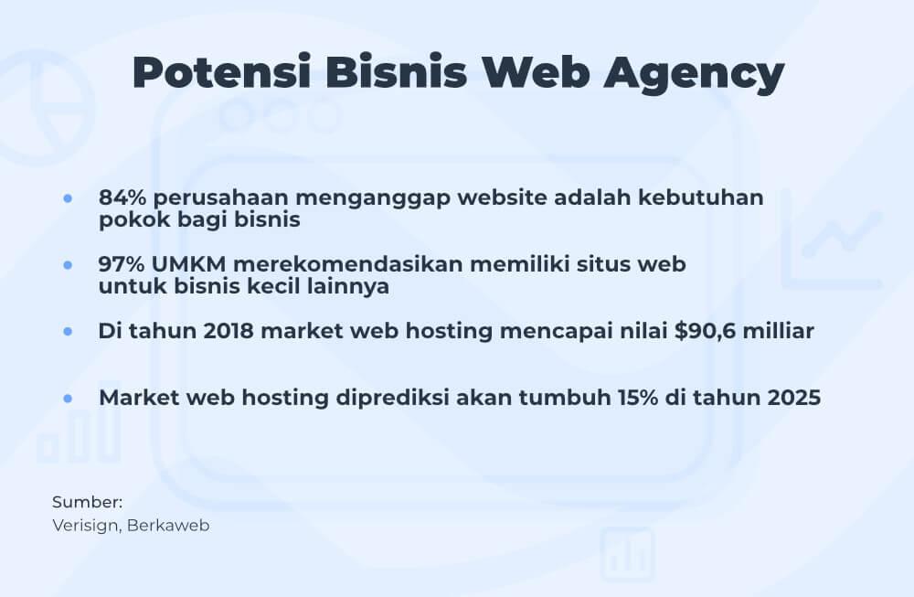 Potensi bisnis web agency