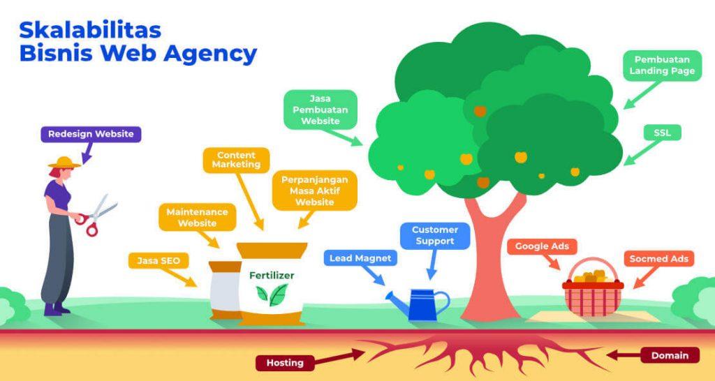 Skalabilitas bisnis web agency
